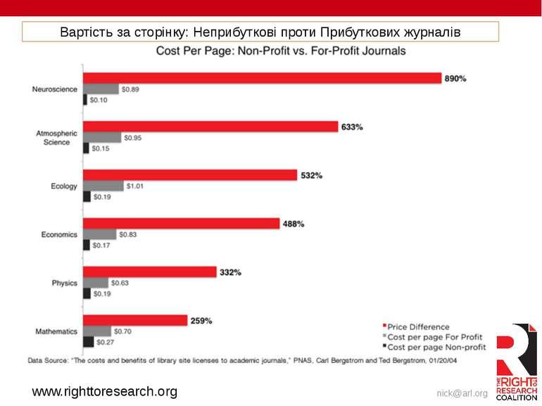 www.righttoresearch.org Вартість за сторінку: Неприбуткові проти Прибуткових ...