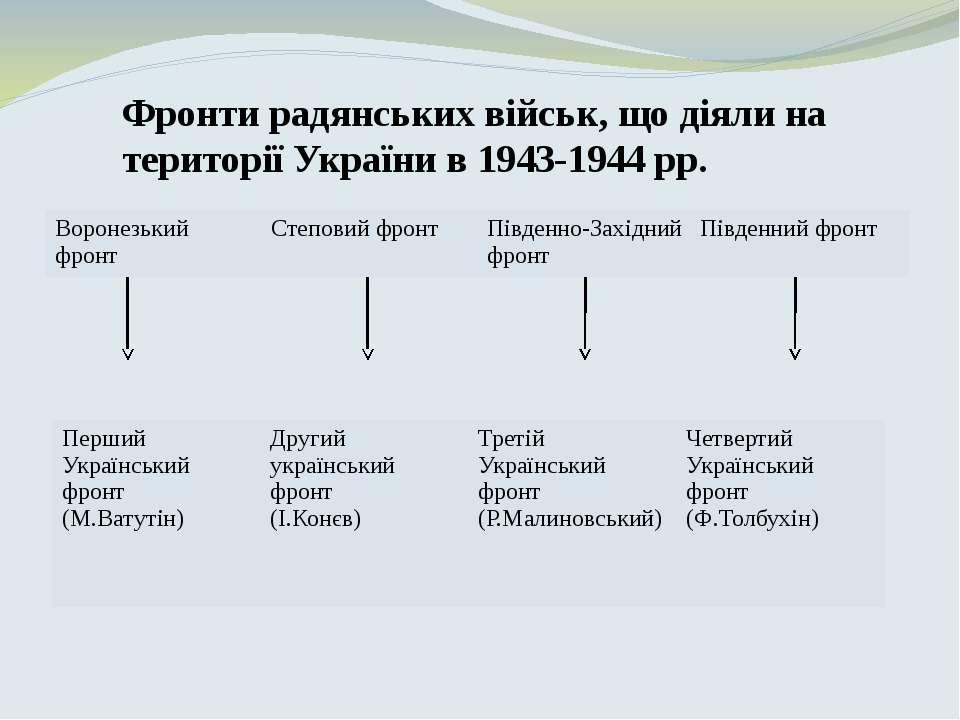 Фронти радянських військ, що діяли на території України в 1943-1944рр. Ворон...