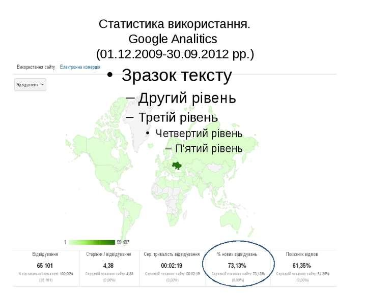 Статистика використання. Google Analitics (01.12.2009-30.09.2012 рр.)