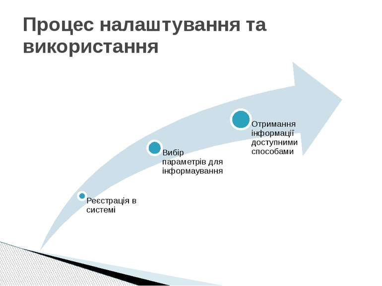 Процес налаштування та використання