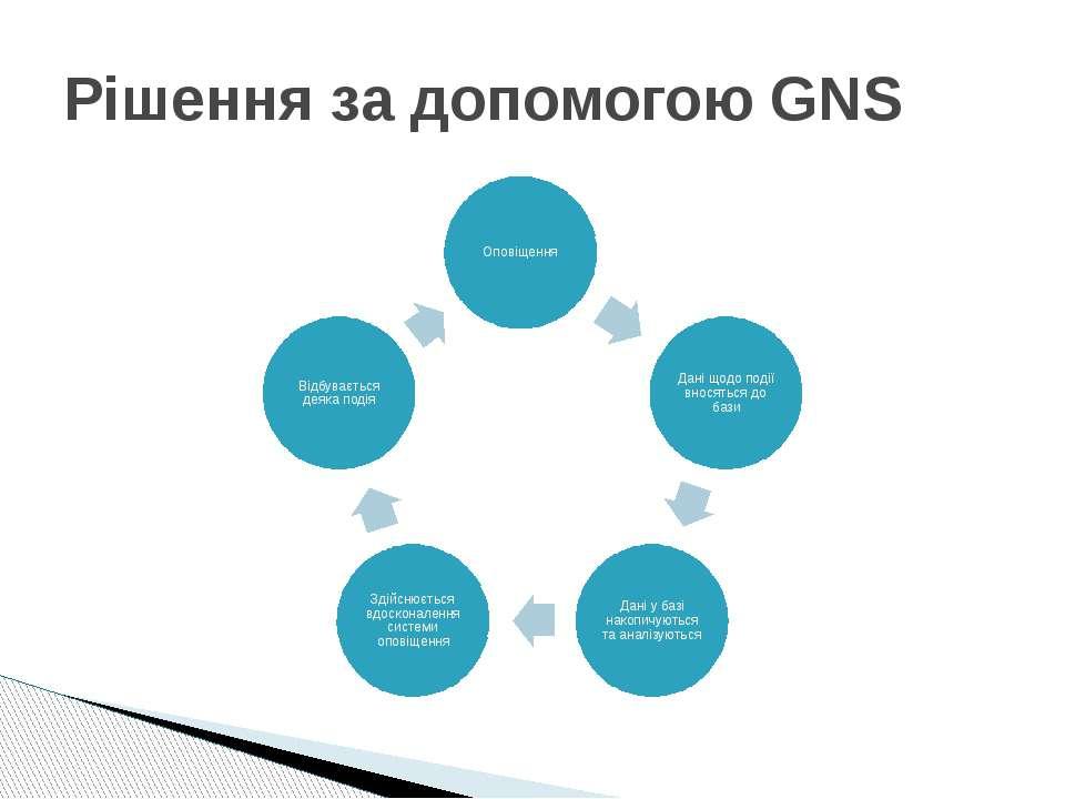 Рішення за допомогою GNS