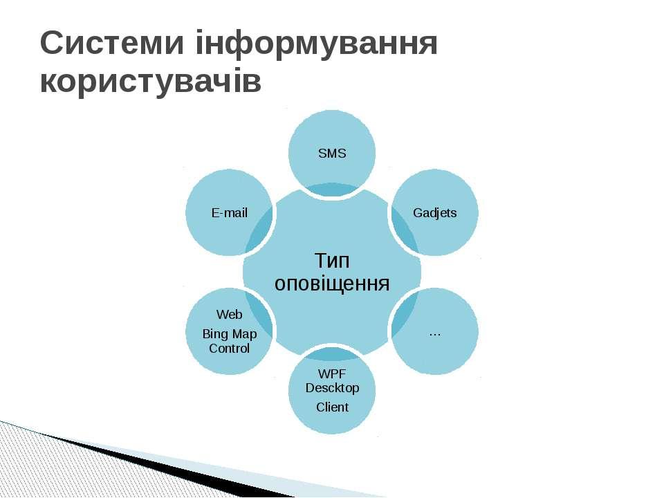 Системи інформування користувачів
