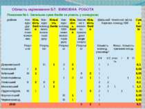 ОбластьоцінюванняБ7: ВИХОВНА РОБОТА Показник№1:Загальнасумабалівза участь у к...