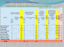 Область оцінювання Б7: Виховна робота Показник №1- Загальна сума балів за уча...