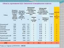 ОбластьоцінюванняБ12:Охопленняпозашкільноюосвітою Райони КількістьвихованцівП...