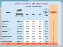 ОбластьоцінюванняБ15:Інформатизація Райони Кількістькоштів,залученихтавитраче...