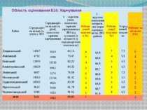 ОбластьоцінюванняБ16:Харчування Район Середньорічнакількістьучніву ЗНЗ Середн...