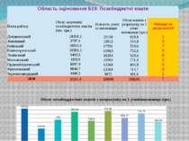ОбластьоцінюванняБ19:Позабюджетнікошти Назварайону Обсягзалученихпозабюджетни...
