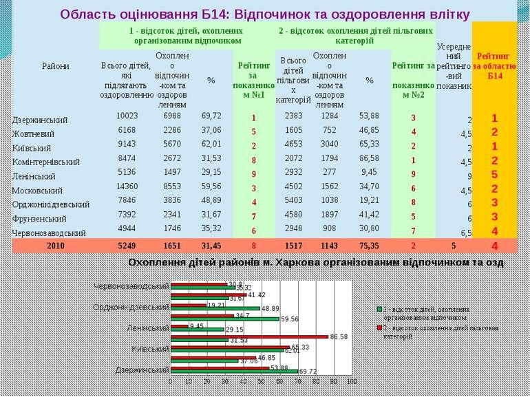 ОбластьоцінюванняБ14:Відпочиноктаоздоровленнявлітку Райони 1 - відсоток дітей...