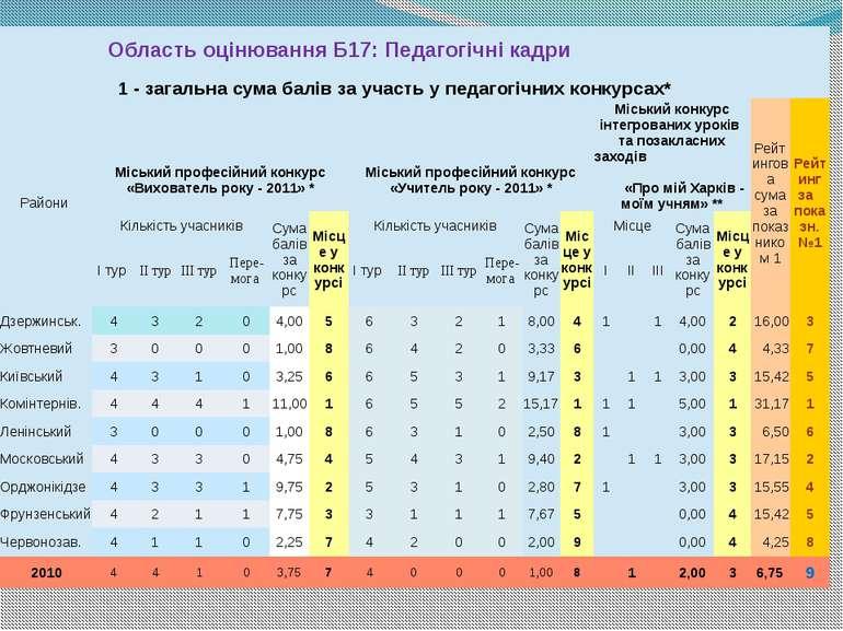 ОбластьоцінюванняБ17:Педагогічнікадри 1 -загальнасумабалівза участь упедагогі...