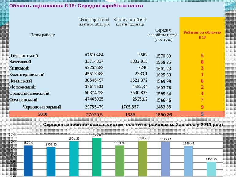 ОбластьоцінюванняБ18:Середнязаробітнаплата Назварайону Фонд заробітної плати ...