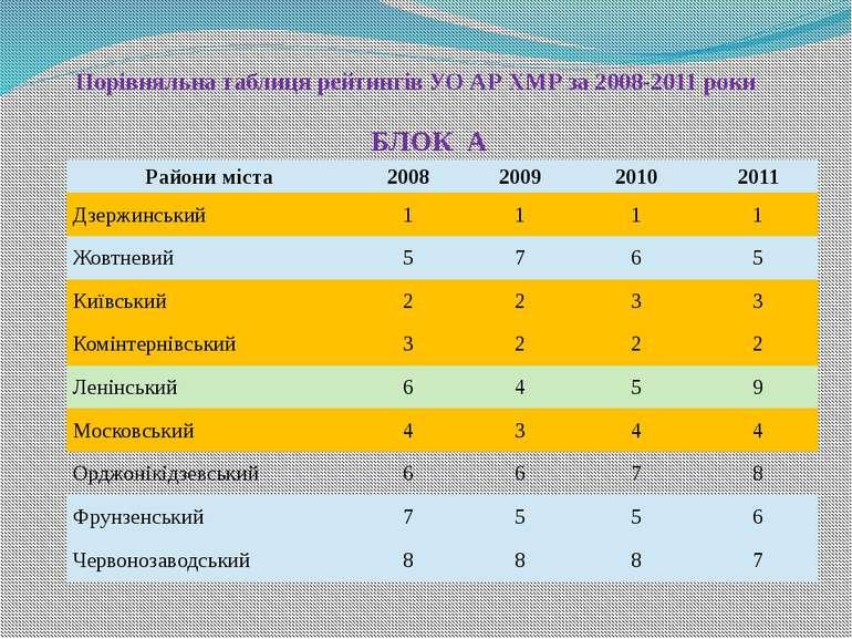 Порівняльна таблиця рейтингів УО АР ХМР за 2008-2011 роки БЛОК А Райони міста...