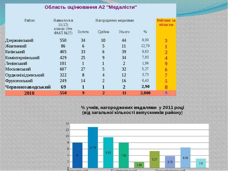 """ОбластьоцінюванняА2 """"Медалісти"""" Район Навчалосяв 11(12)класах(без ФМЛ №27) На..."""