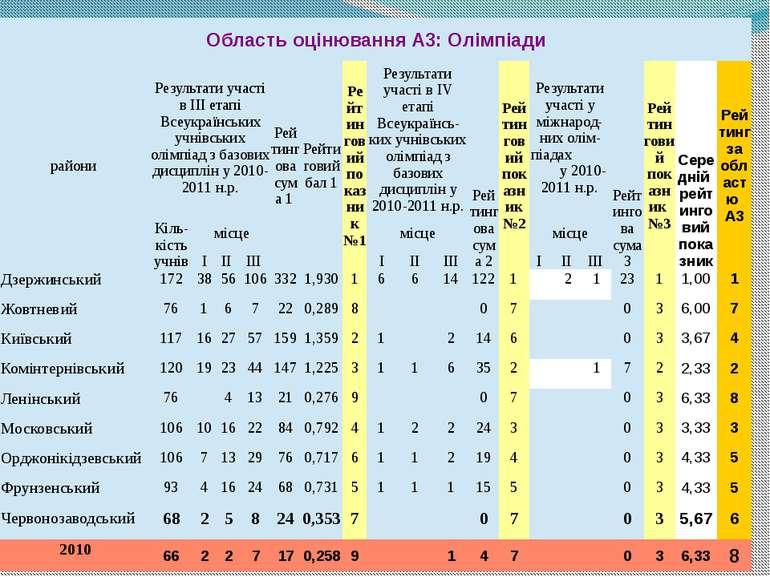 ОбластьоцінюванняА3:Олімпіади райони Результатиучастів ІІІетапіВсеукраїнських...