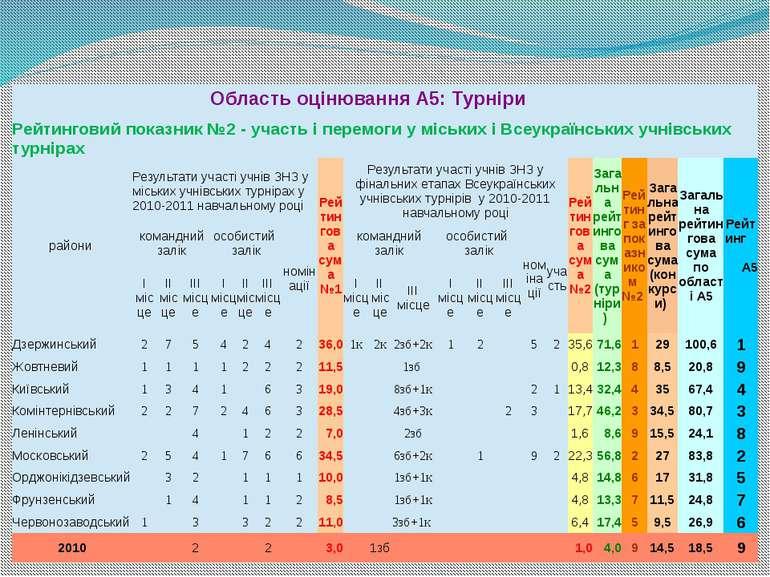ОбластьоцінюванняА5:Турніри Рейтинговийпоказник№2 - участьіперемоги уміськихі...