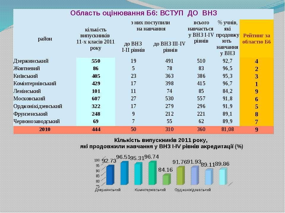 ОбластьоцінюванняБ6: ВСТУП ДО ВНЗ район кількістьвипускників 11-хкласів2011 р...