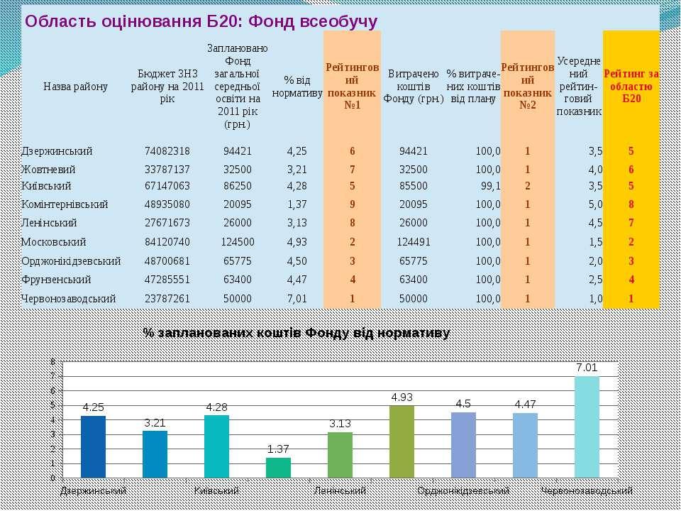 ОбластьоцінюванняБ20: Фонд всеобучу Назварайону Бюджет ЗНЗ району на 2011рік ...
