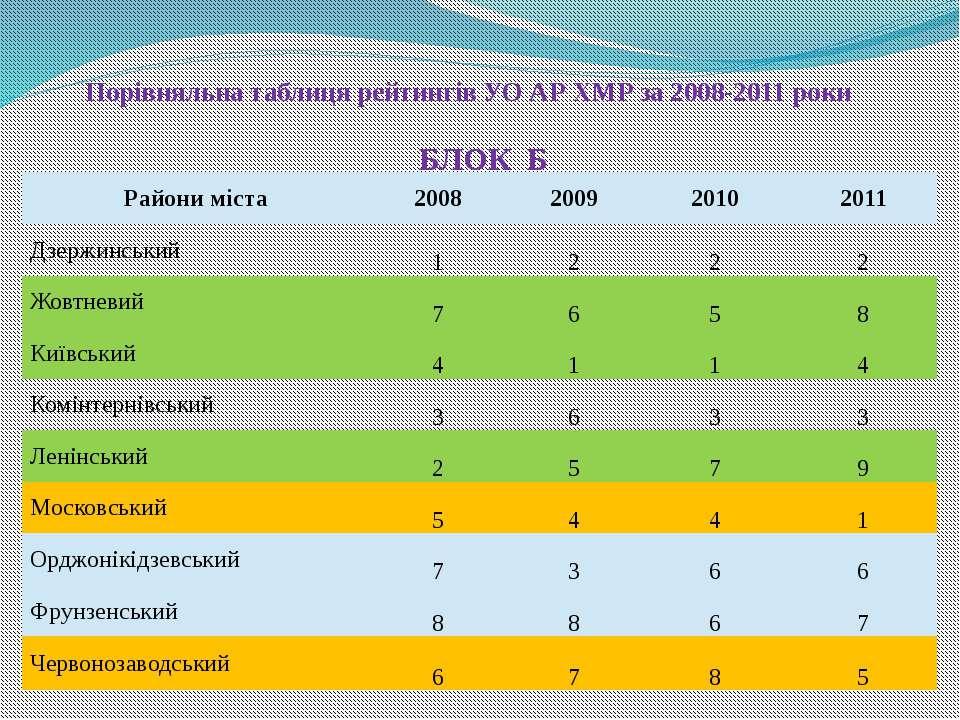 Порівняльна таблиця рейтингів УО АР ХМР за 2008-2011 роки БЛОК Б Райони міста...