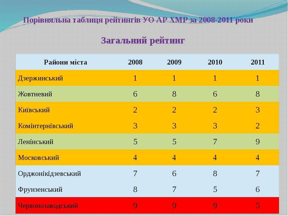 Порівняльна таблиця рейтингів УО АР ХМР за 2008-2011 роки Загальний рейтинг Р...