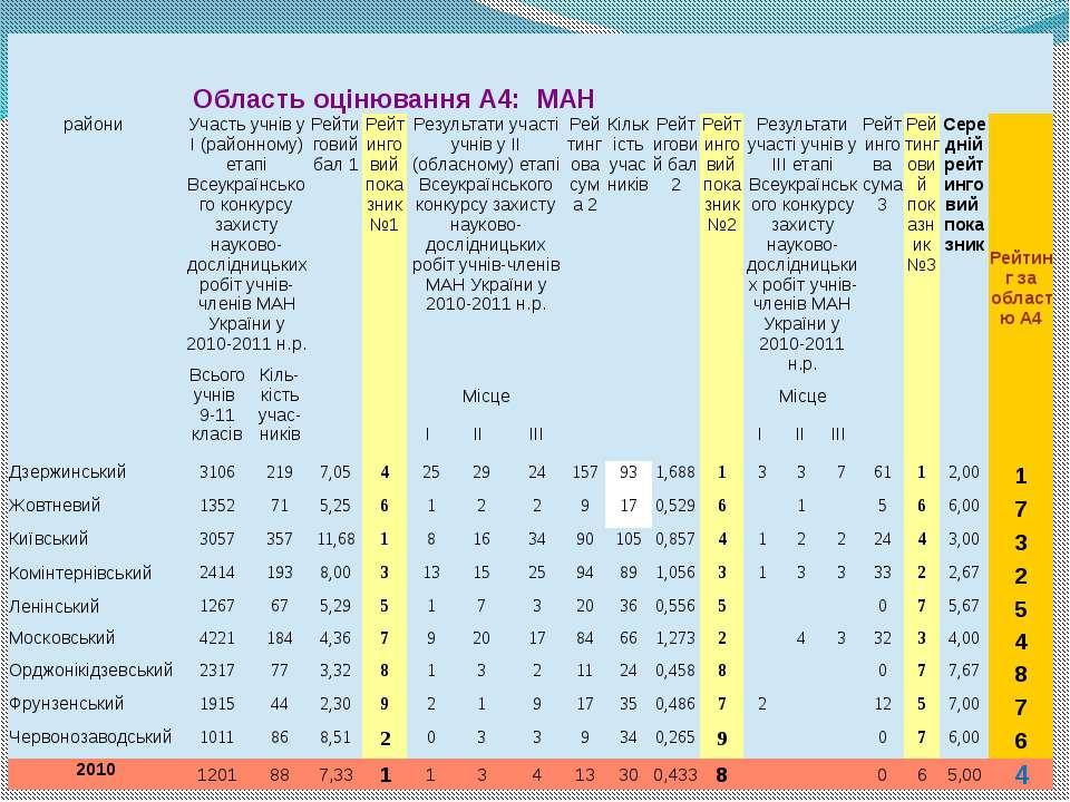 ОбластьоцінюванняА4: МАН райони Участьучніву І (районному)етапіВсеукраїнськог...