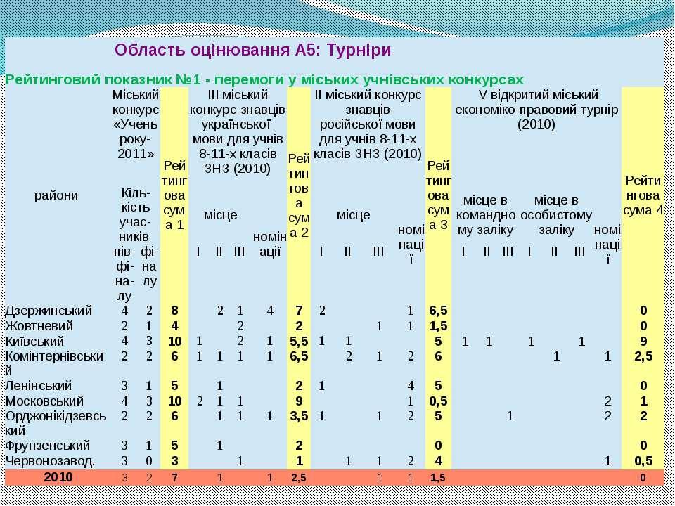 ОбластьоцінюванняА5:Турніри Рейтинговийпоказник№1 - перемоги уміськихучнівськ...