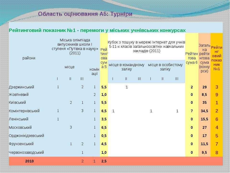 Область оцінювання А5: Турніри Рейтинговийпоказник№1 - перемоги уміськихучнів...