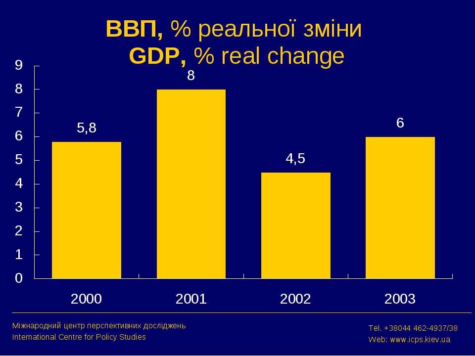 ВВП, % реальної зміни GDP, % real change Міжнародний центр перспективних досл...