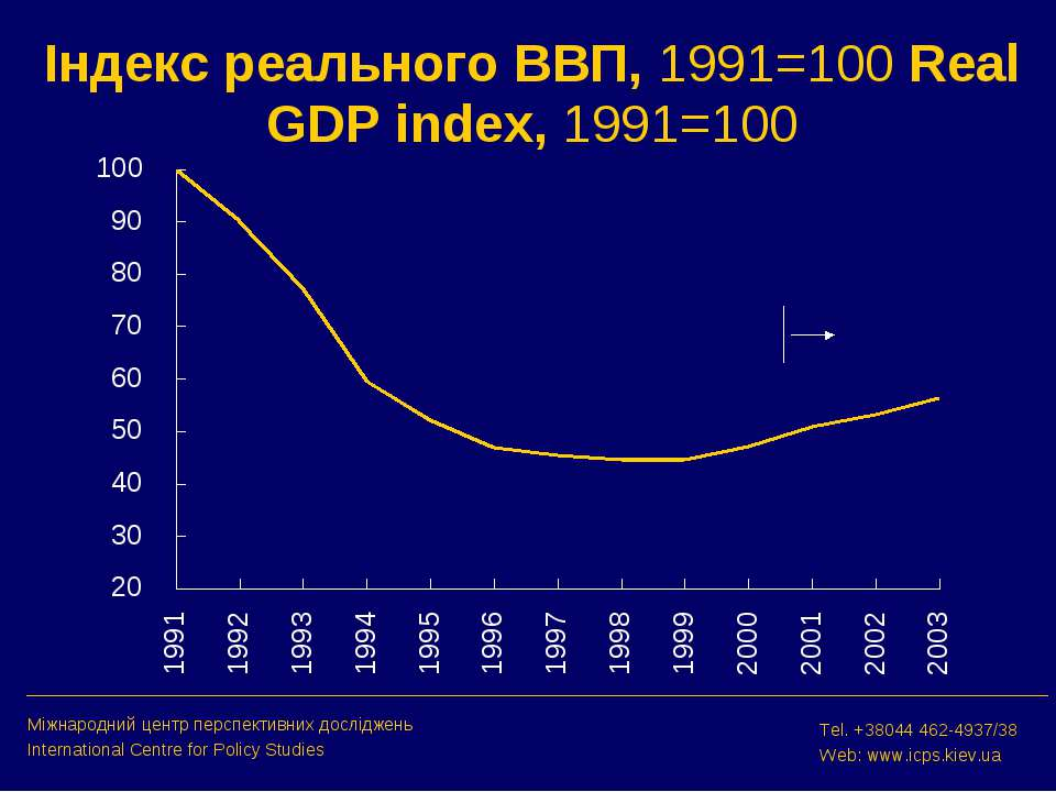 Індекс реального ВВП, 1991=100 Real GDP index, 1991=100 Міжнародний центр пер...