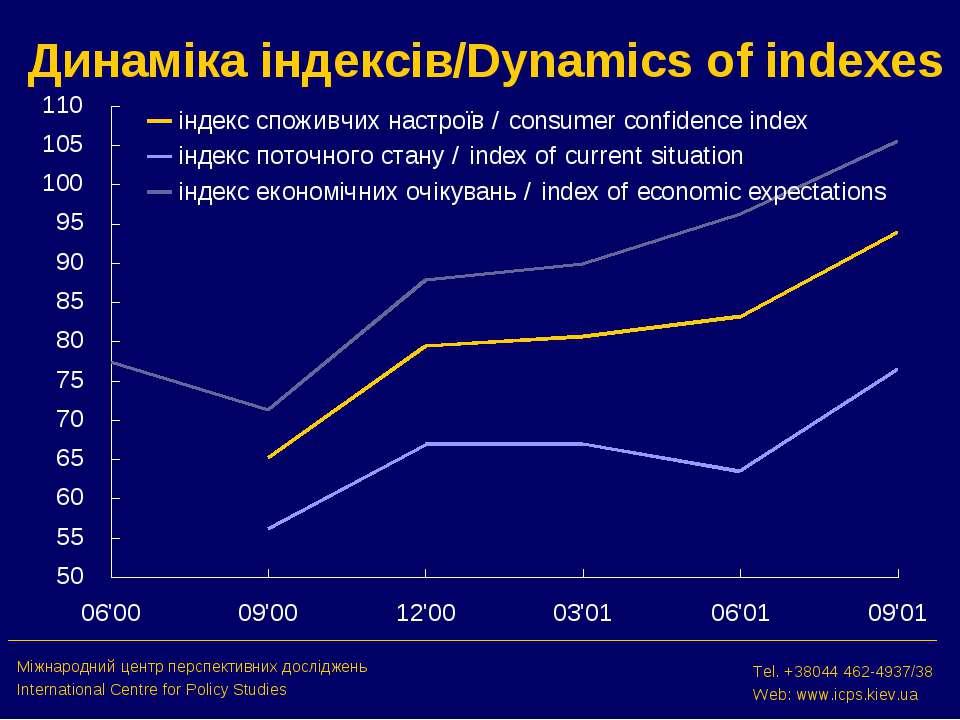 Динаміка індексів/Dynamics of indexes Міжнародний центр перспективних дослідж...
