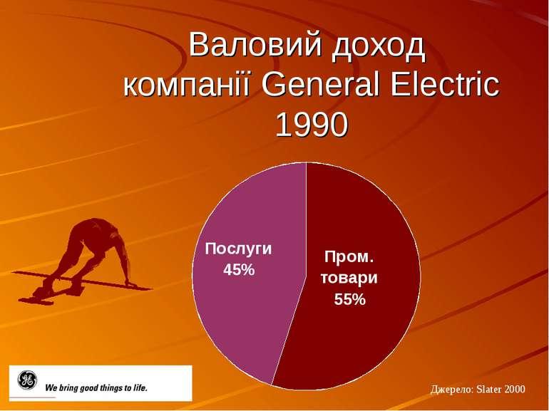 Валовий доход компанії General Electric 1990 Джерело: Slater 2000