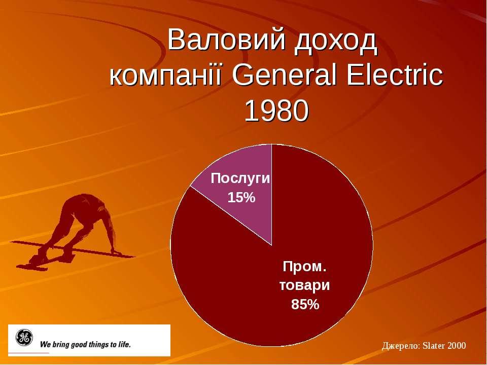 Валовий доход компанії General Electric 1980 Джерело: Slater 2000