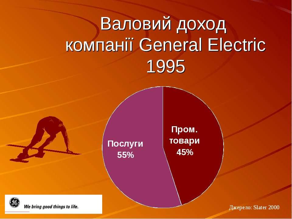 Валовий доход компанії General Electric 1995 Джерело: Slater 2000