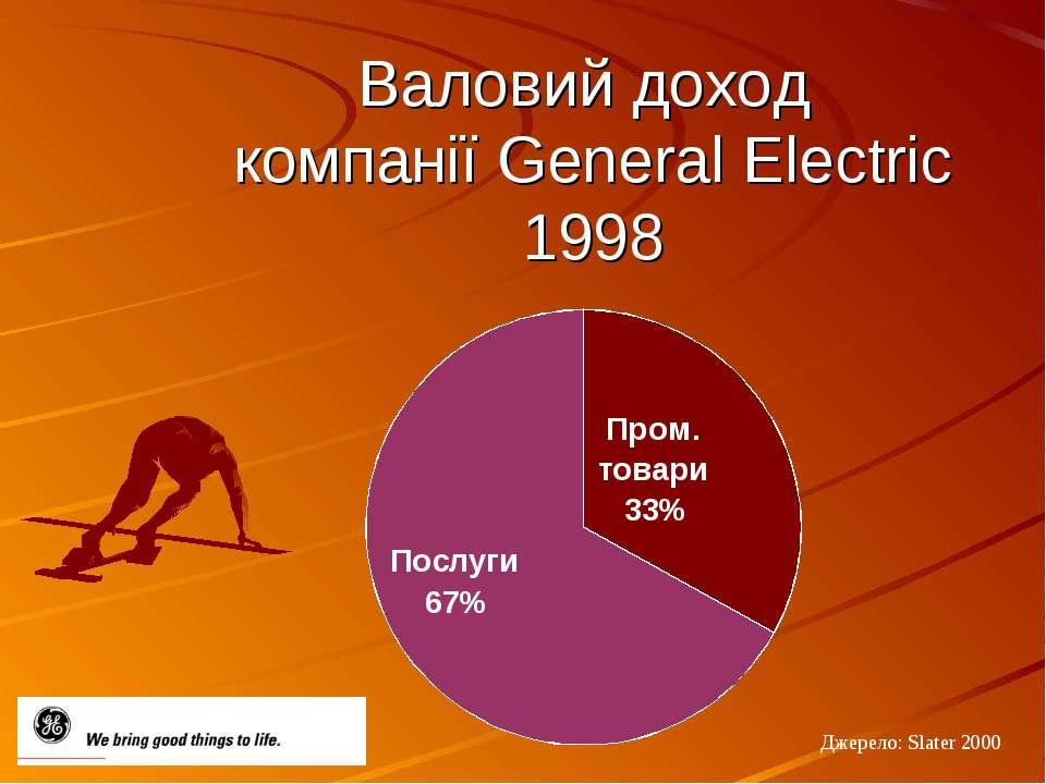Валовий доход компанії General Electric 1998 Джерело: Slater 2000