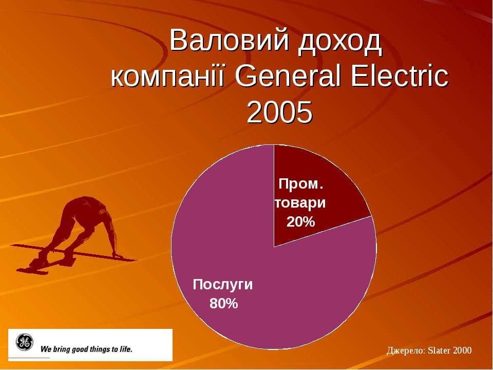 Валовий доход компанії General Electric 2005 Джерело: Slater 2000