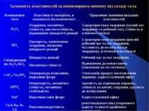 Залежність властивостей склоіономерного цементу від складу скла Компоненти ск...