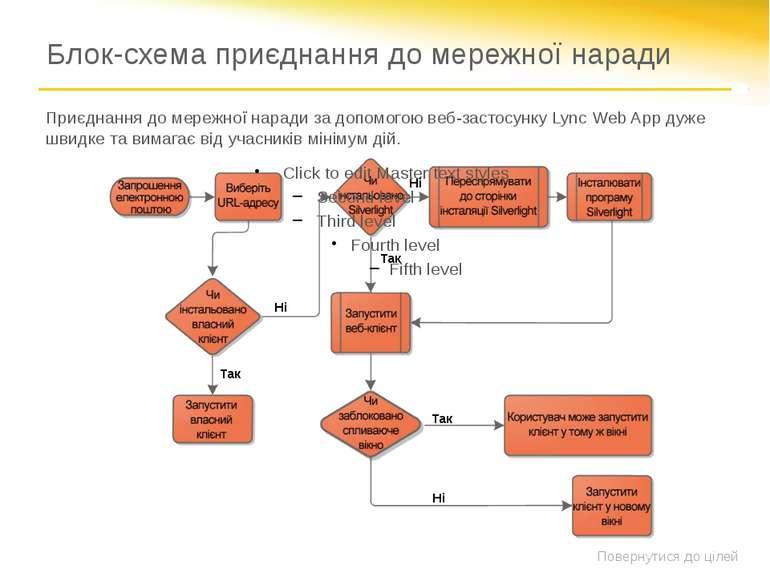 Блок-схема приєднання до мережної наради Так Ні Ні Так Ні Так Приєднання до м...