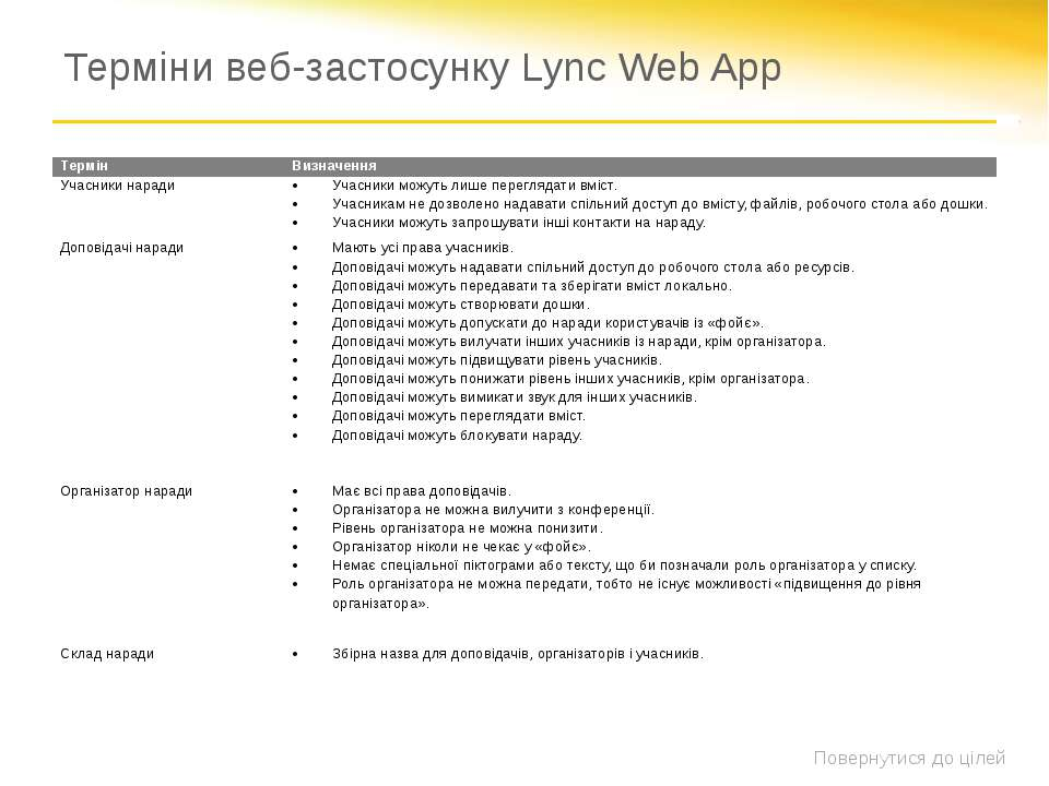Терміни веб-застосунку Lync Web App Повернутися до цілей Термін Визначення Уч...