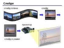 Слайди слайд-плівка слайд слайд в рамке проектор
