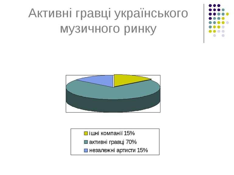 Активні гравці українського музичного ринку