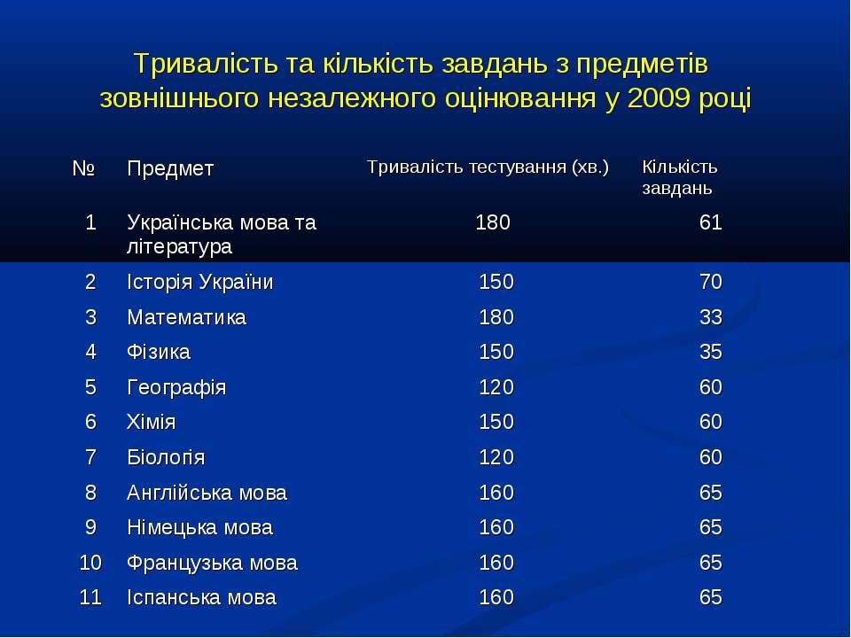Тривалість та кількість завдань з предметів зовнішнього незалежного оцінюванн...