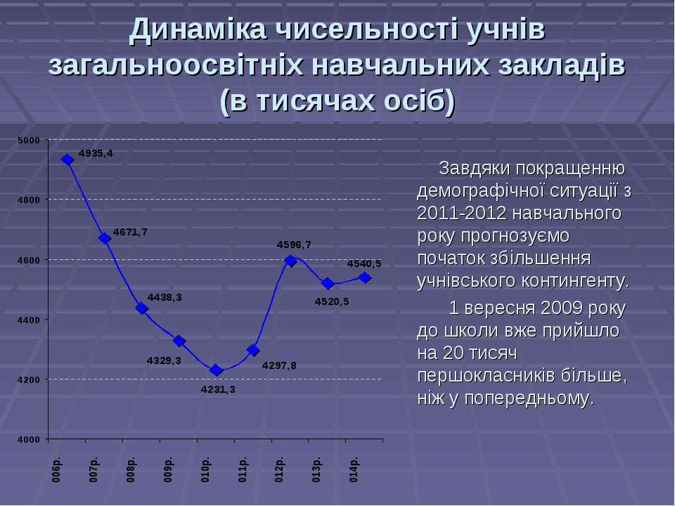 Динаміка чисельності учнів загальноосвітніх навчальних закладів (в тисячах ос...