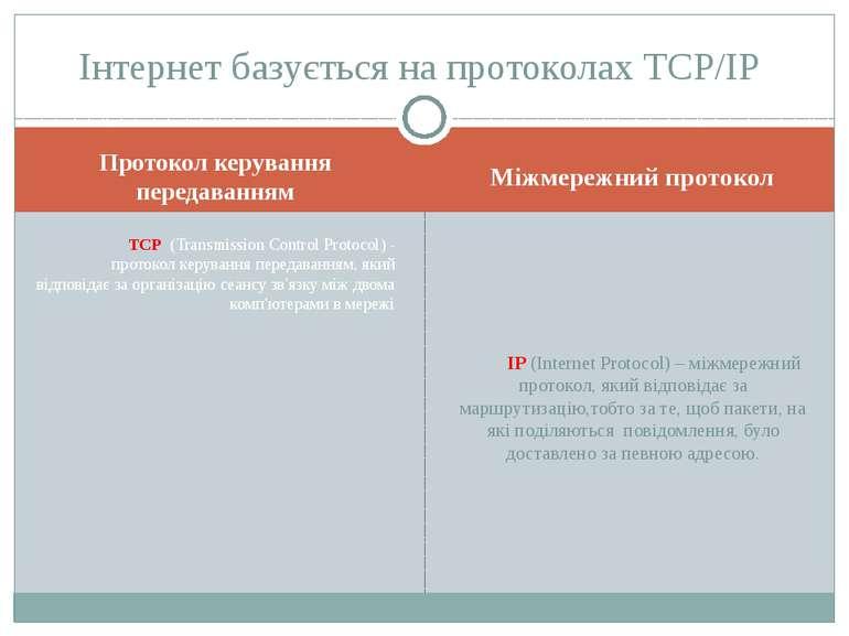Протокол керування передаванням Міжмережний протокол ТСР (Transmission Contro...