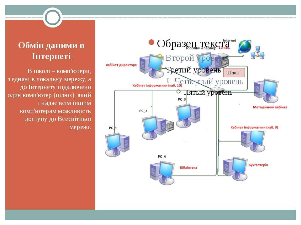 Обмін даними в Інтернеті В школі – комп'ютери, з'єднані в локальну мережу, а ...