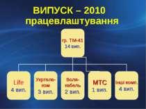 ВИПУСК – 2010 працевлаштування