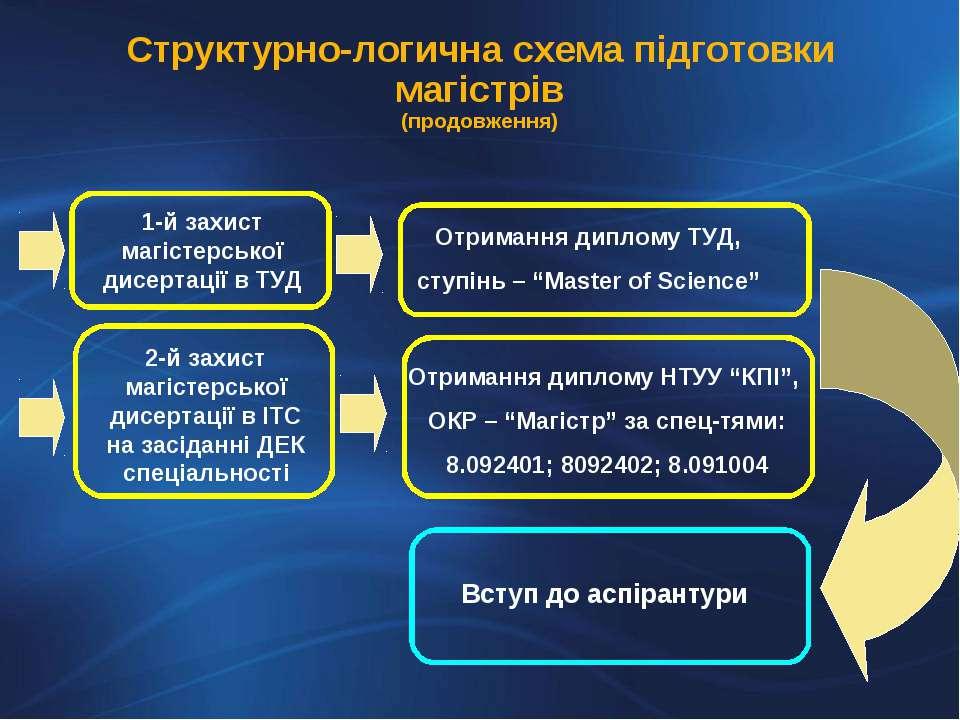 Структурно-логична схема підготовки магістрів (продовження) Вступ до аспірантури