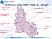 Територіальний розподіл звернень громадян м. Суми 84,8% Сумський район 2,2% м...