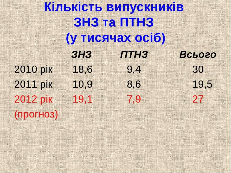 Кількість випускників ЗНЗ та ПТНЗ (у тисячах осіб) ЗНЗ ПТНЗ Всього 2010 рік 1...