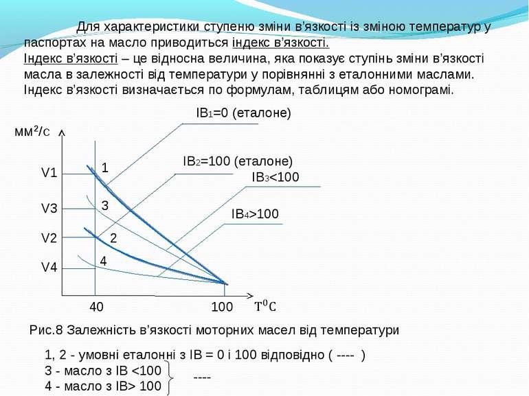 ІB1=0 (еталоне) ІB2=100 (еталоне) ІB3100 1 2 3 4 100 40 V1 V2 V3 V4 1, 2 - ум...