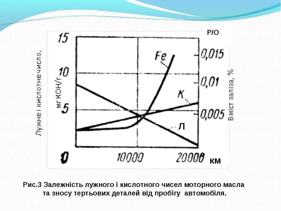 Рис.3 Залежність лужного і кислотного чисел моторного масла та зносу тертьови...