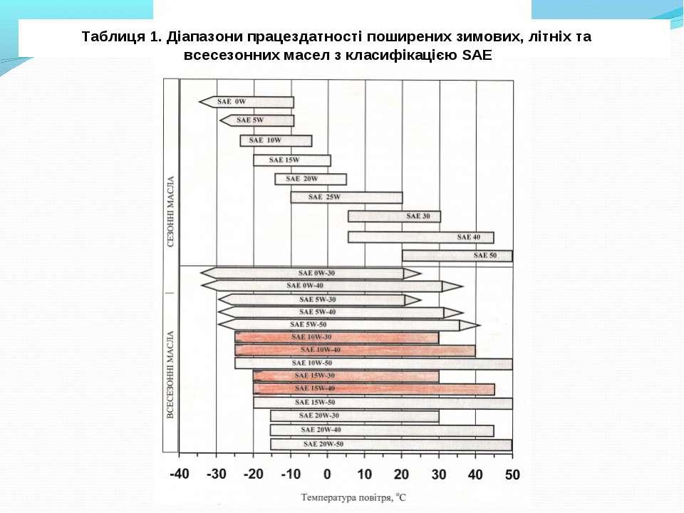 Таблиця 1. Діапазони працездатності поширених зимових, літніх та всесезонних ...
